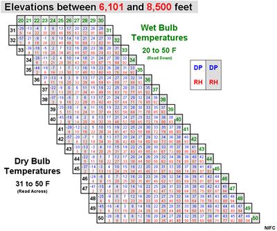 74 Relative Humidity NWCG