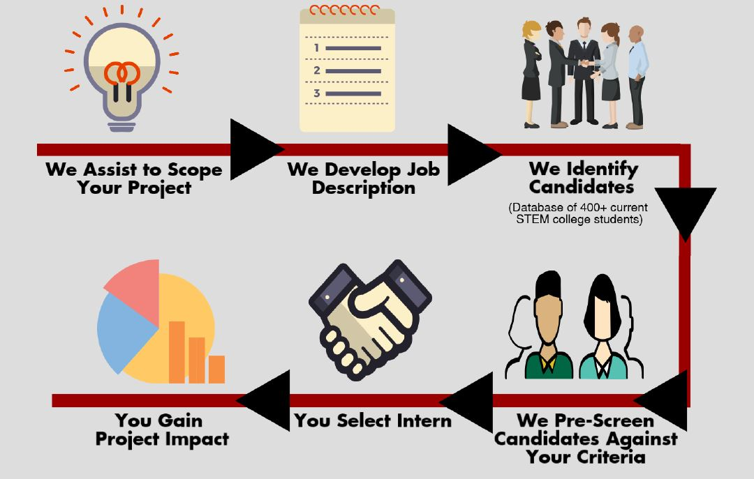 Internship Planning to Gain Talented Student