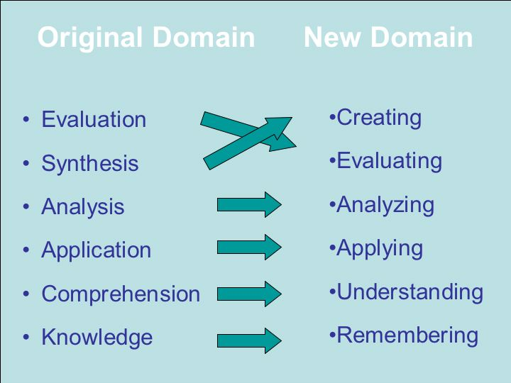 Bloom\u0027s Taxonomy of Learning Domains The Cognitive Domain