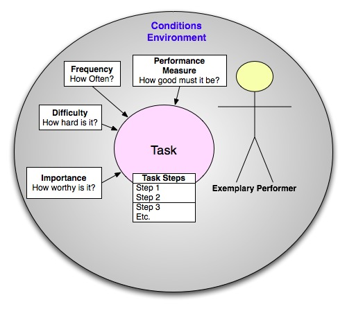 Task Analysis in Instructional Design - job task analysis template