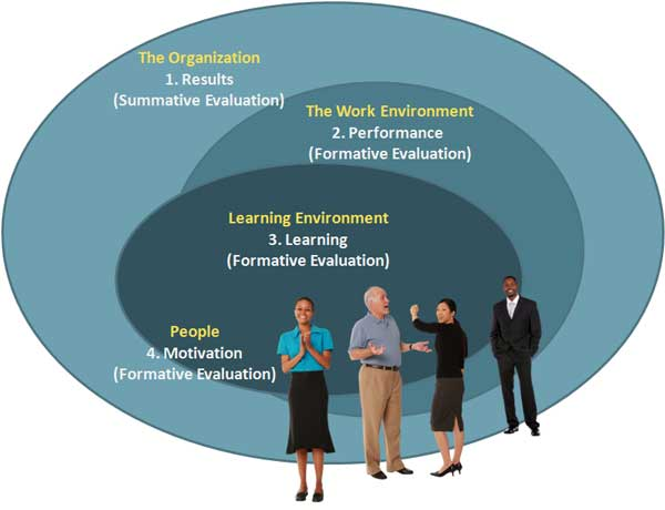 Kirkpatrick\u0027s Four-Level Evaluation Model in Instructional Design - how do you determine or evaluate success