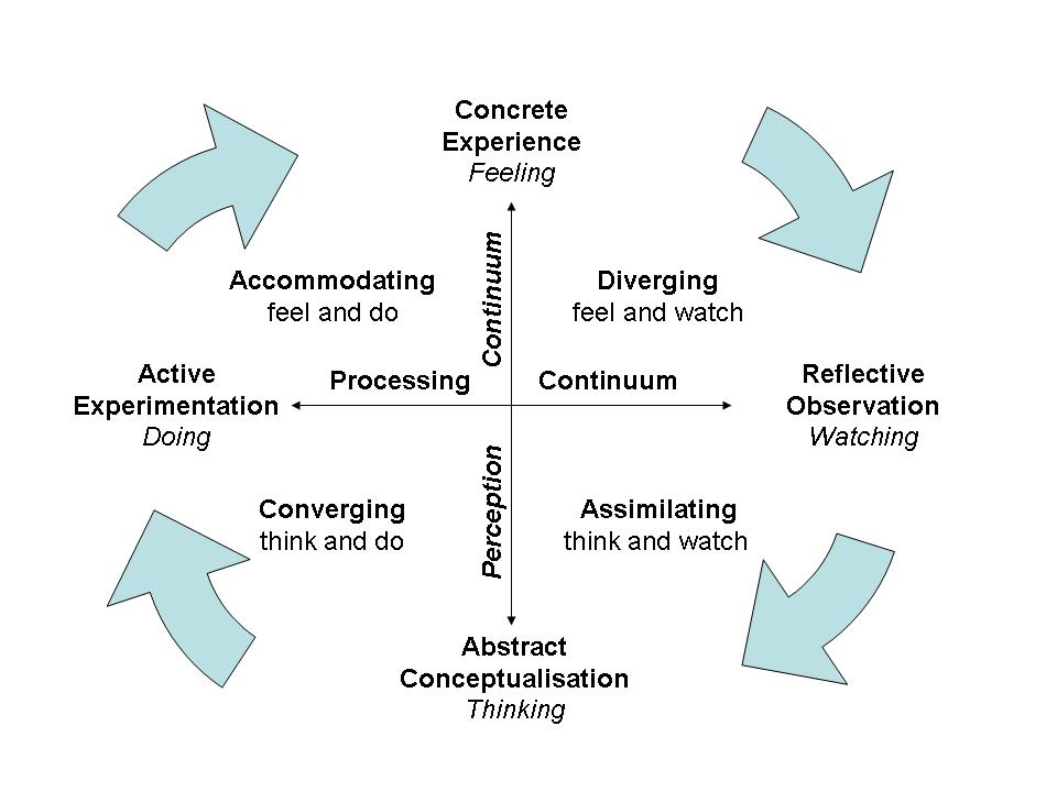 Kolb\u0027s Learning Styles and Experiential Learning Model