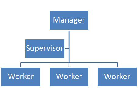 Horizontal Leadership Flattening the Organization
