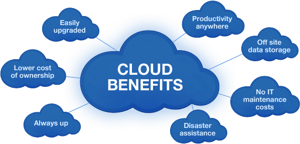 cloud-Computing-Benefits