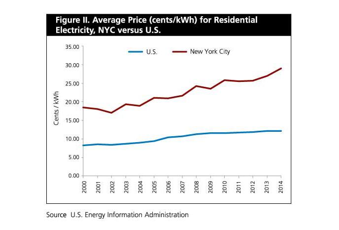 April 2015 Economic Snapshot NYCEDC