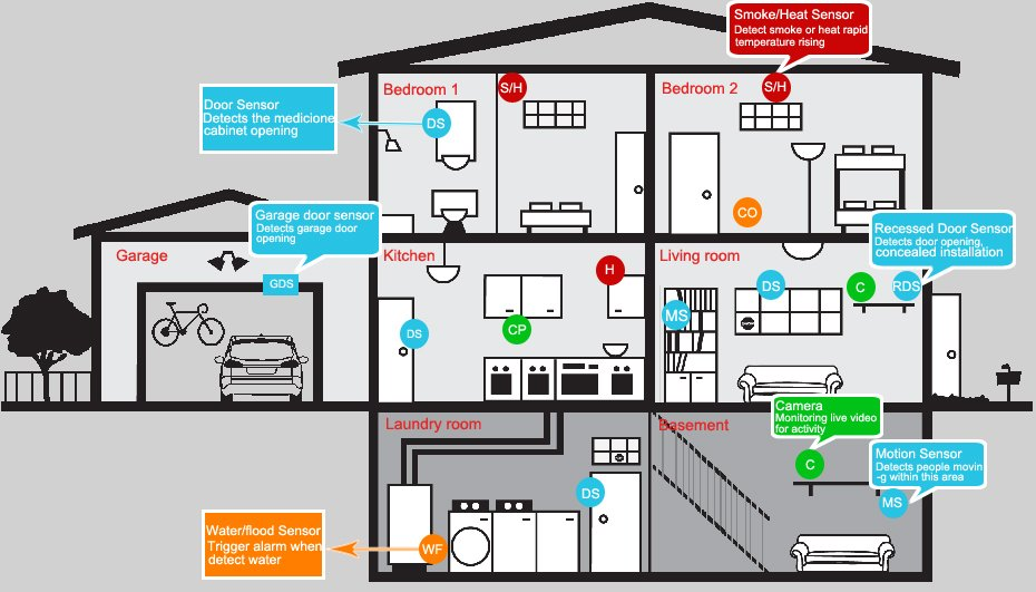 home security camera wiring diagram