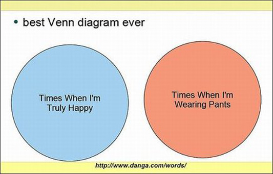 pants venn diagram