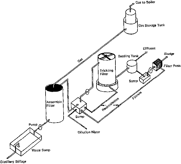 process flow diagram of methanol from natural gas