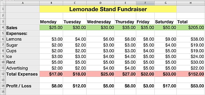 iWork Numbers - Lemonade Stand Profit and Loss K-5 Computer Lab
