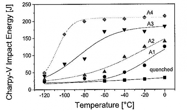Figure 10, Influence of increasing tempering temperatures on the Charpy impact temperature transition of S890QL steel.