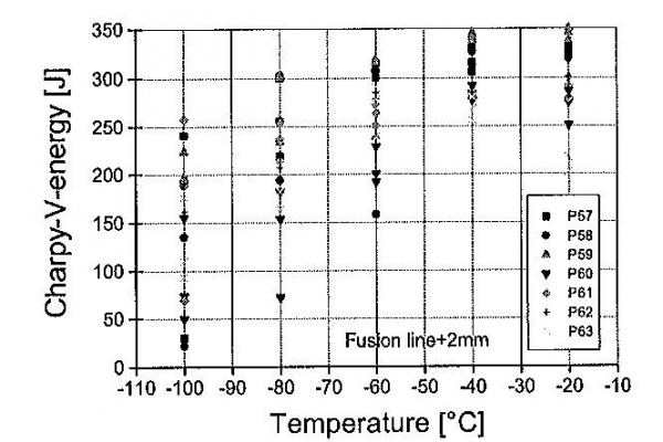Figure 5 Charpy-V-temperature transition curve in the heat affected zone of a S355ML after welding with submerged arc welding