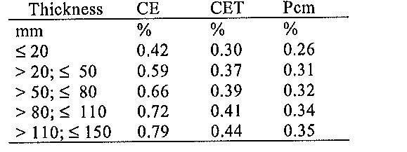 Table 4. Typical carbon equivalents of S690QL steel