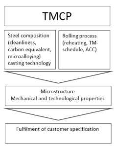 Figure 1: Contribution and objectives of TM technology