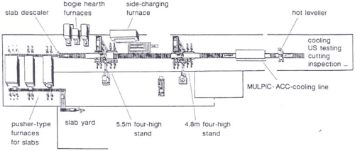 Figure 3: Plate mill layout – equipment for TMCP