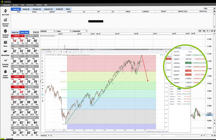 10 Stock Market Games to Improve Your Trading Skills