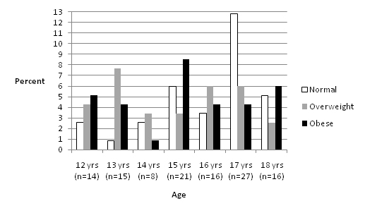 Dietary intake of adolescents with Autism Spectrum Disorder (ASD