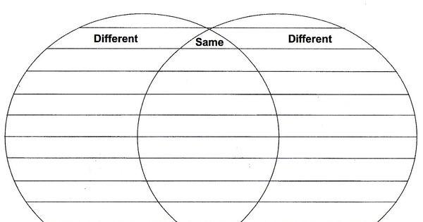 Creating a Venn diagram template - venn diagram template