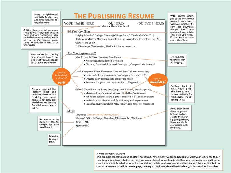 Easy Way To Make A Job Resume. best 20 resume cover letter ...