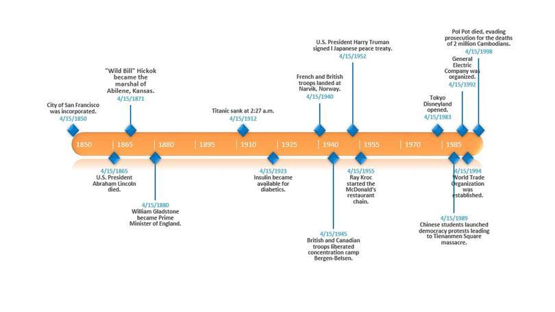 Best Timeline Templates - timeline template