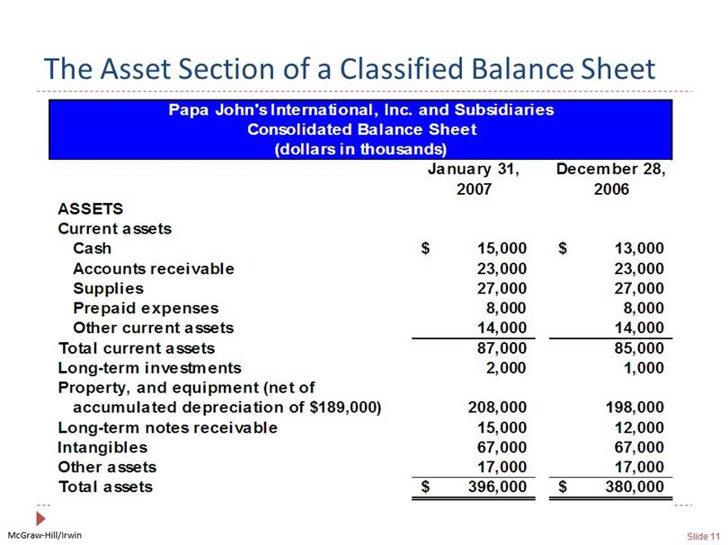 Classified Balance Sheet - Balance Sheet Classified Format