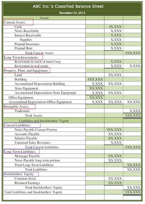 Classified Balance Sheet - balance sheet classified format