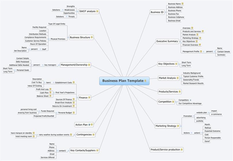 Best Business Plan Template - business plan templates