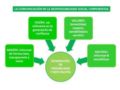 La Comunicación de la RSC