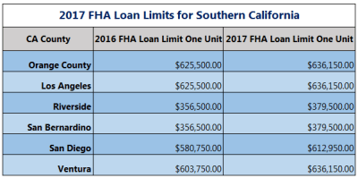 FHA Loan Limit Goes up for 2017 in OC | OC Home Buyer Loans