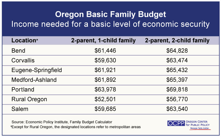 An updated look at what it costs an Oregon family to meet basic