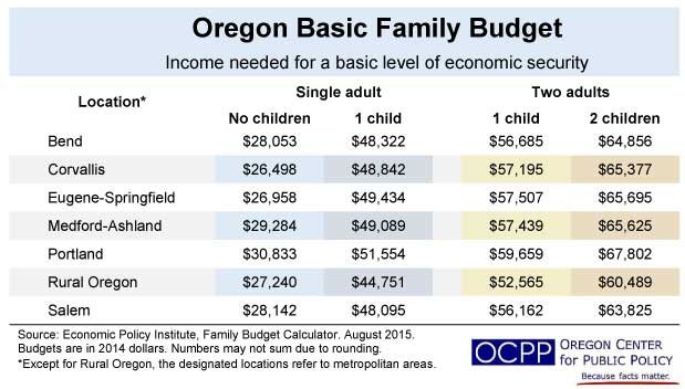 Family Budget Calculator shows need for higher minimum wage - BlueOregon