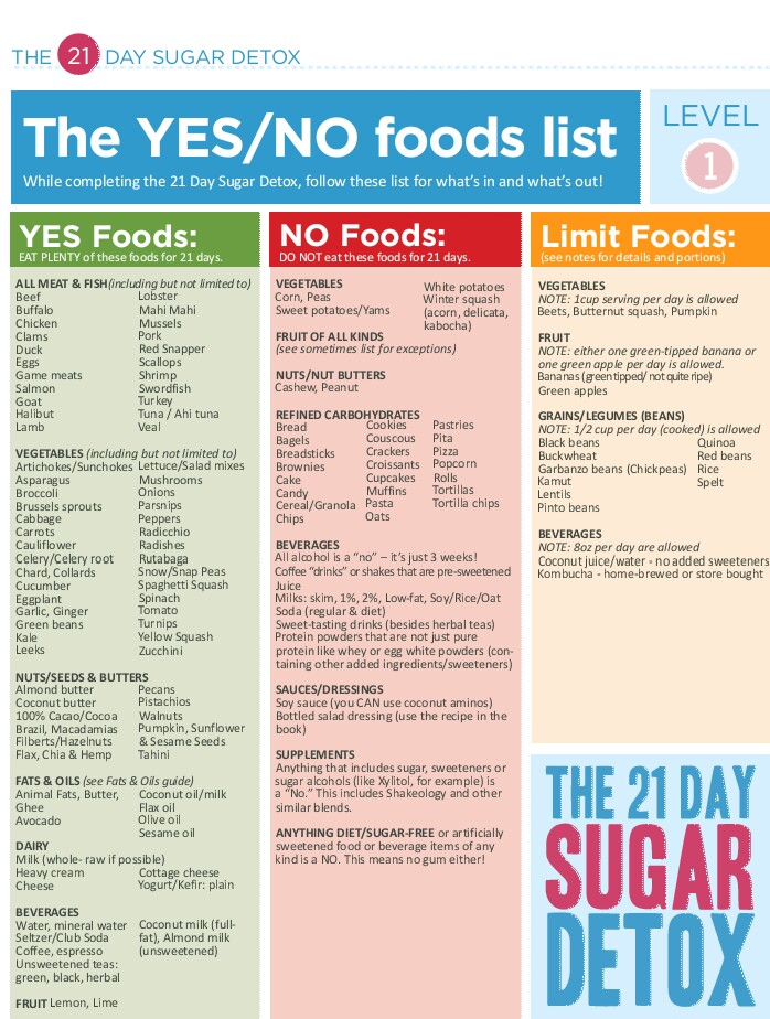 Diabetes Tipo 1 Sugar detox, Detox and Sugaring - sample shopping list