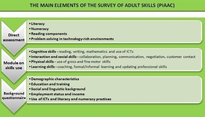 Sample questions and questionnaire - OECD - sample training survey