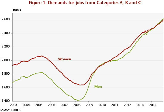 Women\u0027s employment and unemployment decreasing inequality? - OFCE