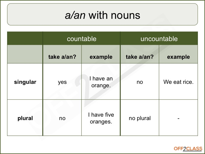 How to Teach Countable and Uncountable Nouns - Off2Class - count and noncount nouns esl