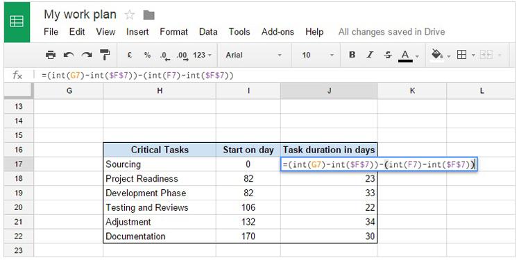 Office Timeline Gantt Charts in Google Docs - what does a gantt chart show