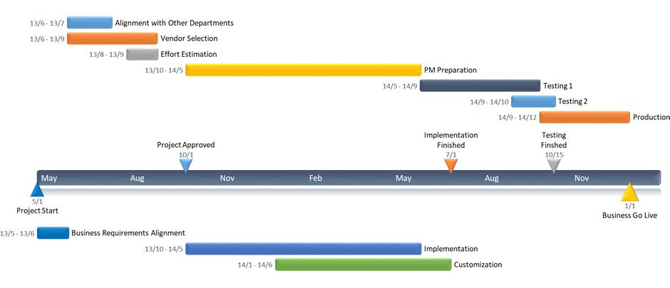 Office Timeline #1 Free timeline maker \ Gantt chart creator - career timeline template