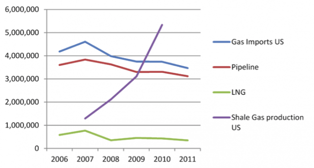 """US gas imports vs. shale gas production: Whereas US gas consumption grew from 21.6 to 24.4 Billion cubic feet (612 to 691 Million m3), during the period 2006-2011 gas imports simultaneously declined from 4.1 to 3.4 Billion cubic feet (116 to 96 Million m3). The increase in domestic consumption and decline in natural gas imports coincided with an increase in US shale gas production from 1.2 Billion cubic feet (34 Million m3) in 2007 to 5.3 Billion cubic feet (150 Million m3) in 2010 (Sijbren de Jong, Willem Auping and Joris Govers, """"The geopolitic of shale gas"""", The Hague Centre for Strategic Studies and TNO, Paper No. 17 (2014): 40)."""