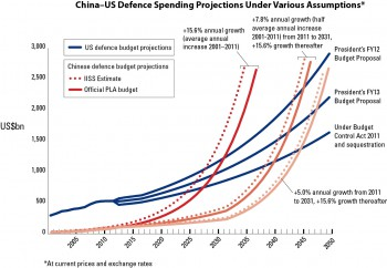 Chinese-US defence spending projections