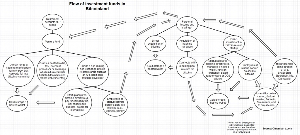What impact have various investment pools had on Bitcoinland