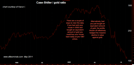 case shiller gold1 Priced in Gold, is Housing Cheap?