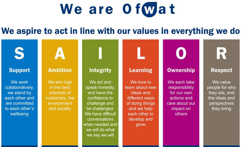 Five-year business plan - Ofwat