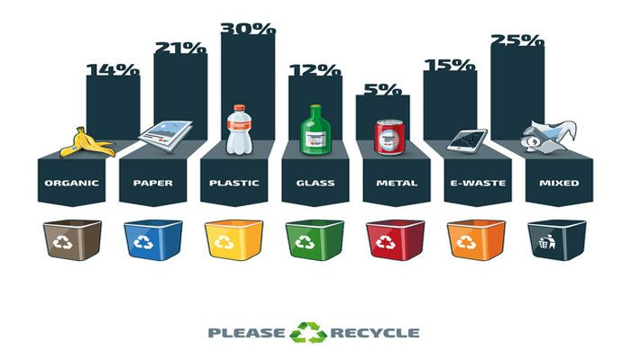 Recycling Facts Tips That You May Not Know About
