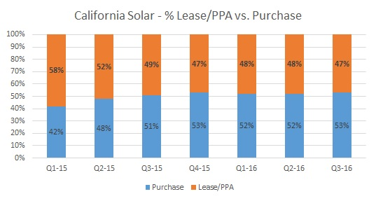 Lease or Buy Solar - Running the Numbers OhmHome
