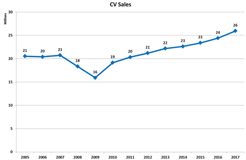 Sales Statistics OICA