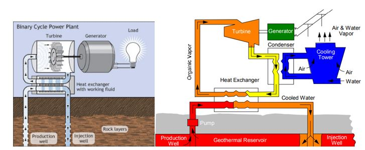 Geothermal Exploration Process and Production Plants - OilGas Portal