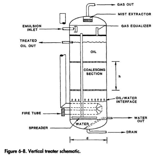 Vertical Treaters Oil  Gas Process Engineering