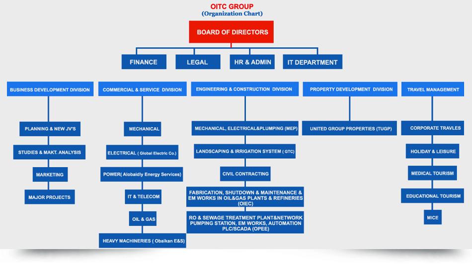 Organization Chart - project organization chart