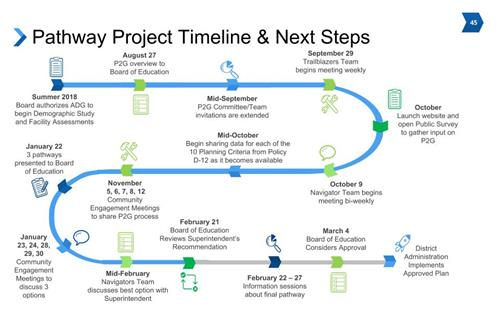 The Pathway to Greatness / Project Timeline