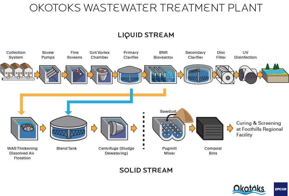 Sanitary Sewage System The Town of Okotoks