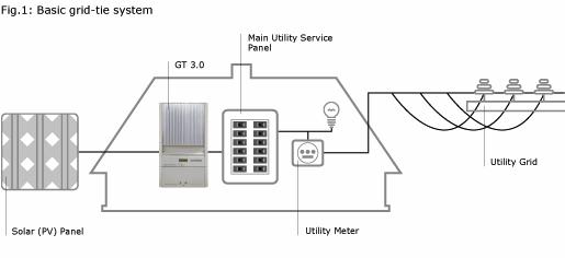 wiring a house plug in solar